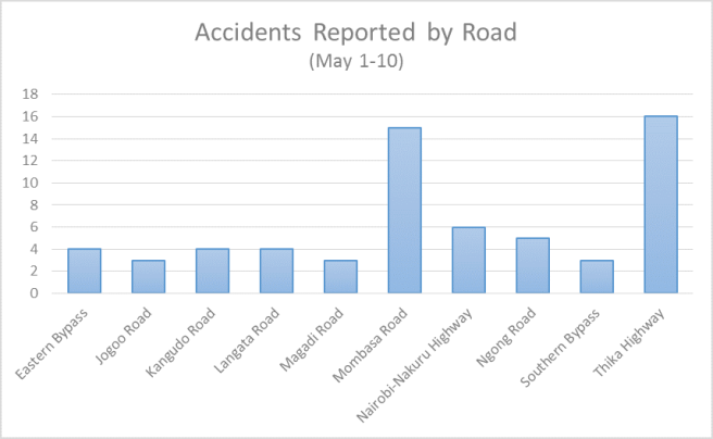 This chart shows all of the roads where there were more than 2 reported accidents.